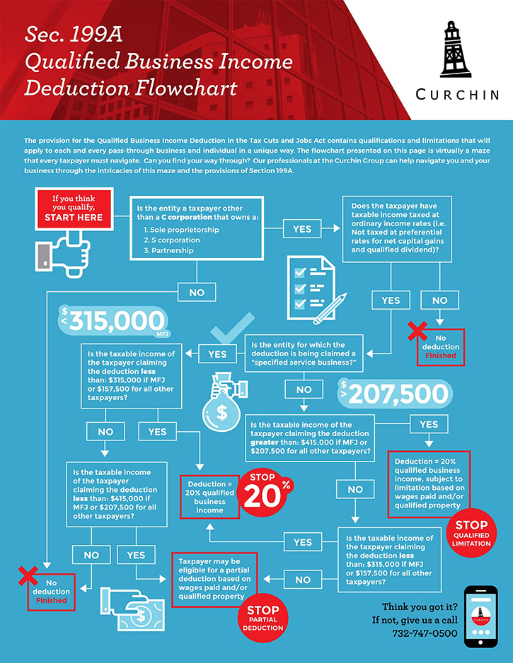 Curchin Flowchart Business Income graphic