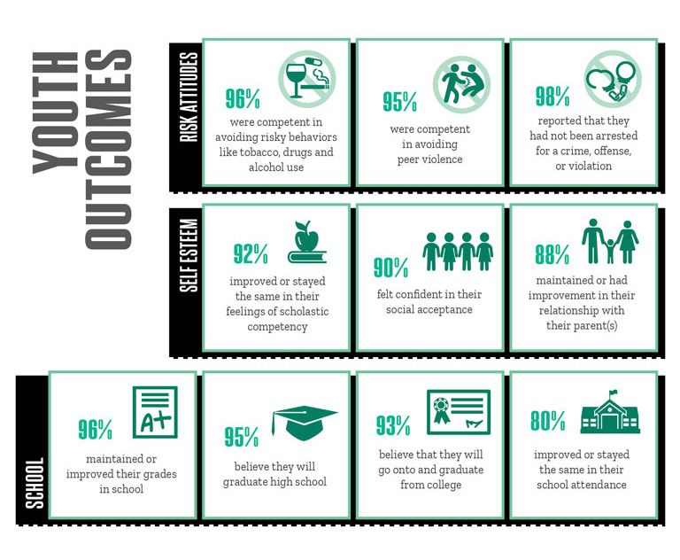 Youth Outcomes